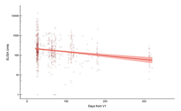 The Oxford University researchers found that antibody levels are elevated for at least one year after a singe dose of the Oxford AstraZeneva vaccine. The red line shows the level of antibodies recorded in 261 people for one year from the day they were vaccinated. Antibodies dropped over the course of the year, but remained higher than before the jab was given