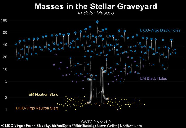 The masses of neutron stars and black holes measured through gravitational waves (blue and orange) and electromagnetic observations (yellow and purple)