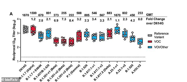 Antibody levels only fell by 2.1-fold against the Delta variant (fifth from the right), much less than among other variants, and fell the least against the Kent 'Alpha' variant (second from left)