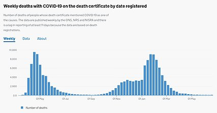 Covid deaths spiked during the first wave (left) and second wave (right) in line with rising cases. But they have not shot upwards at present despite surging cases. This graph shows the weekly number of Covid deaths by the day they were registered