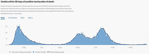 So far, the North West has recorded 18,056 Covid deaths, which is than any other region of England.The area recorded 21 deaths in the week up to June 18 - more than any other area of the country - according to figures released yesterday by the Office for National Statistics