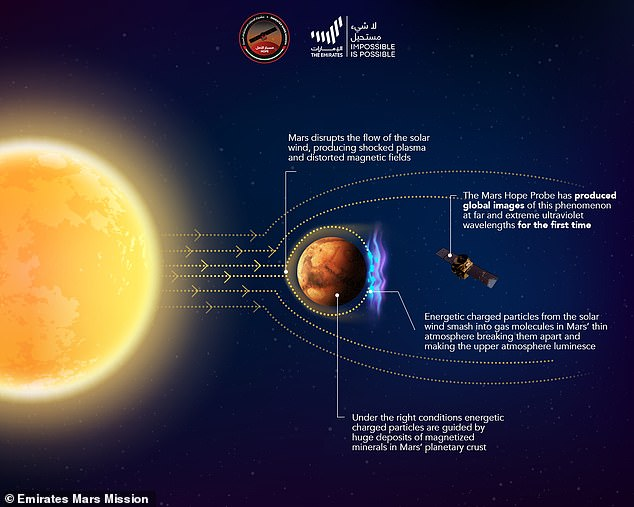 They have revolutionary implications for our understanding of interactions between solar radiation, Mars' magnetic fields and the planetary atmosphere, the team said