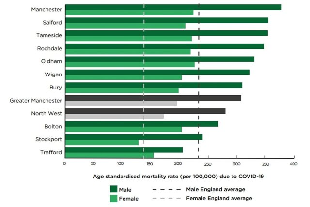 The graph shows the number of men and women in different areas of Greater Manchester that died of Covid per 100,000 people from March 2020 to March 2021. Manchester, Salford and Tameside recorded the highest Covid death rate, according to the University College London report. The graph also shows that Greater Manchester as a whole had higher Covid death rates than the average across England (shown in the vertical dotted grey and black lines). Though the number of women dying in Stockport and men dying in Trafford, were below the national average