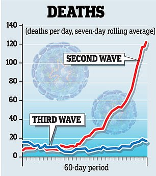 4. ...and even more crucially, it's now so different for deaths too