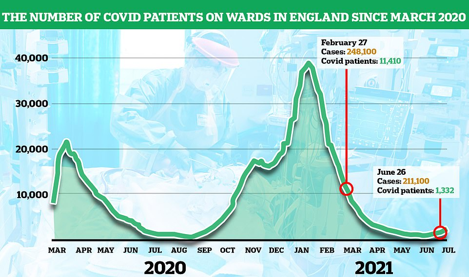 This graph shows the number of Covid patients in England's hospitals is still flat despite infections rising to their highest levels since late February. On February 27 there were 248,100 cases in the country, according to the ONS, but only 11,410 hospitalisations. On June 26 there were 211,100 cases, but hospitalisations were a tenth of the level at 1,332