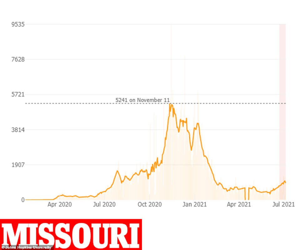 New infections in Missouri have risen by 20% from 760 per day to 915 daily over the past 14 days