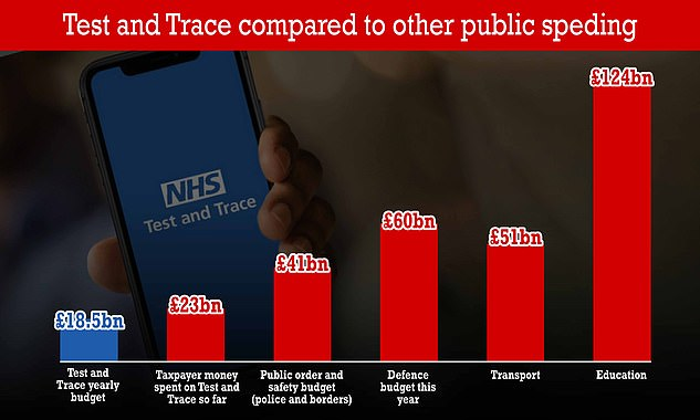 NHS Test and Trace's yearly budget is worth almost have of the total yearly budget for policing and public safety in the entire UK. And it is almost a third of the defence budget