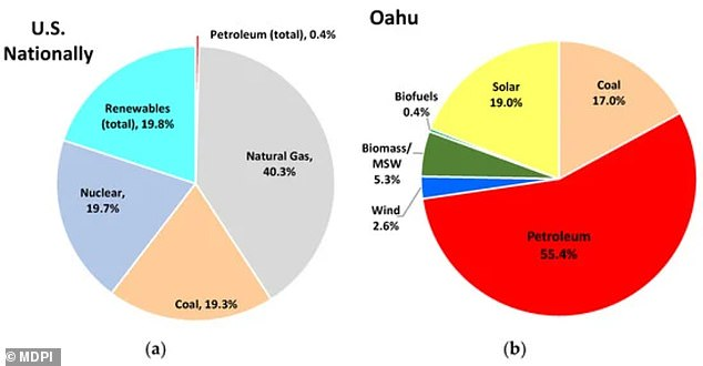 According to the research, 55.4 percent of Hawaii's power comes from petroleum and 17 percent from coal