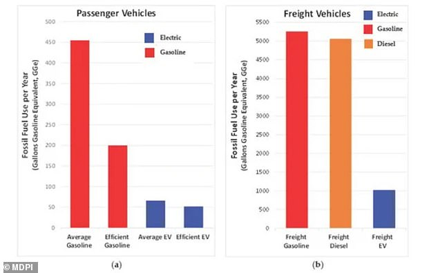 The average passenger vehicle on the island of Oʻahu in 2020 uses the equivalent of around 455 gallons of gasoline per year in fossil fuel use, while the average passenger electric vehicle uses the equivalent of 66 gallons, a near seven-fold difference.Conversely, freight vehicles - which use both gasoline and diesel - used the equivalent of approximately 5,200 gallons per year in 2020, while an EV-powered freight would use the equivalent of just 1,000 gallons