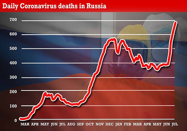Russia's Covid death toll is currently at an all-time high, suggesting that cases in its third wave are being significantly under-counted