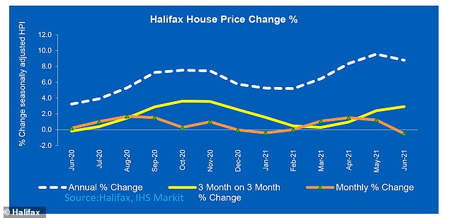 In June, house prices dropped for the first time since January according to Halifax
