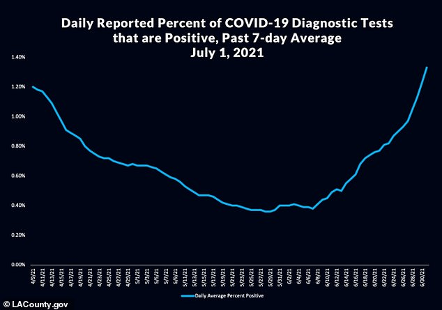 LOS ANGELES: At least 60% of residents aged 16 and older are fully vaccinated, but COVID-19 infections have risen by 165% in a week (above)