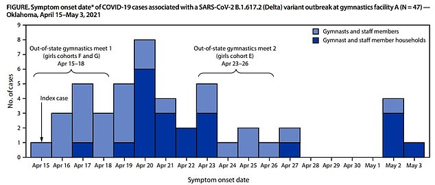 Cases associated with the gymnastics facility began in mid-April, and reached their peak on April 20