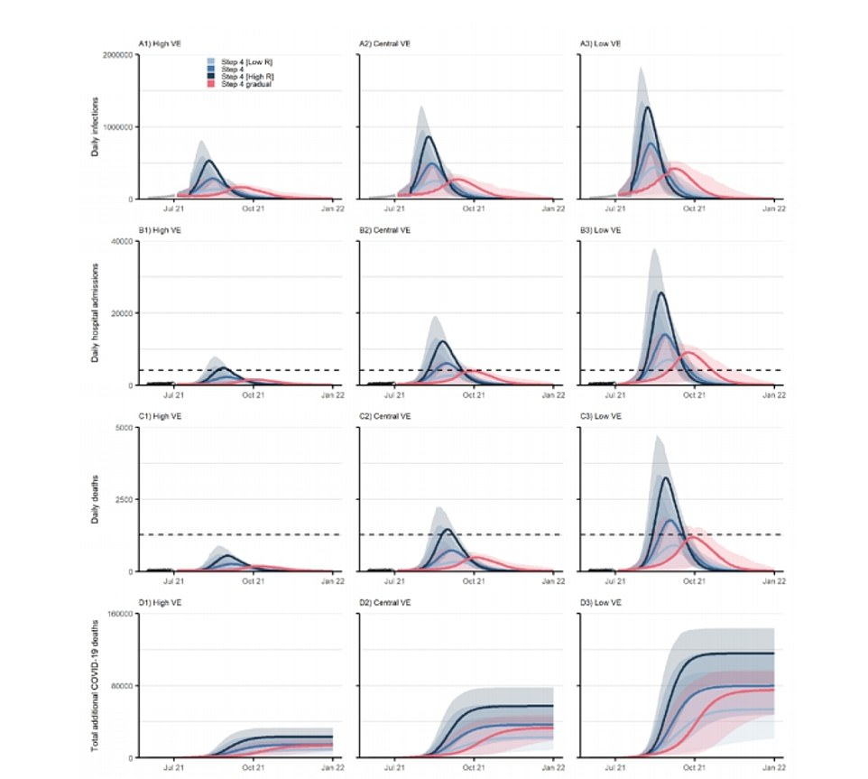 Imperial's modelling wsa based on low (light blue), high (dark blue) and central (blue) R rate changes after July 19. Left is optimistic vaccine efficacy, central is default and right is pessimistic.The team at Imperial said there could be more than 30,000 Covid deaths and 260,000 hospital admissions with the virus over the next year under its central assumption