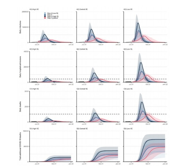 Imperial's modelling was based on low (light blue), high (dark blue) and central (blue) R rate changes after July 19. Left is optimistic vaccine efficacy, central is default and right is pessimistic.The team at Imperial said there could be more than 30,000 Covid deaths and 260,000 hospital admissions with the virus over the next year under its central assumption