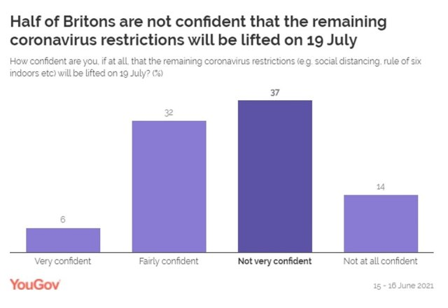 A YouGov survey found that half of Britons are not confident that the remaining legal curbs will be lifted on July 19