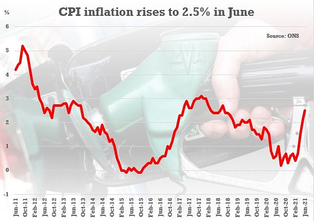 The 2.5 per cent headline for June was up from 2.1 per cent the previous month, with food and motor fuel major factors.