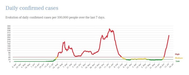 Infections were already shooting upwards before the archipelago was added to No10's 'green list' on June 30. But case numbers have continued to spiral following the influx on British holidaymakers. A graph shows how the infection rate — the number of cases spotted per every 100,000 people over the course of a week — in the Balearic islands has changed over time