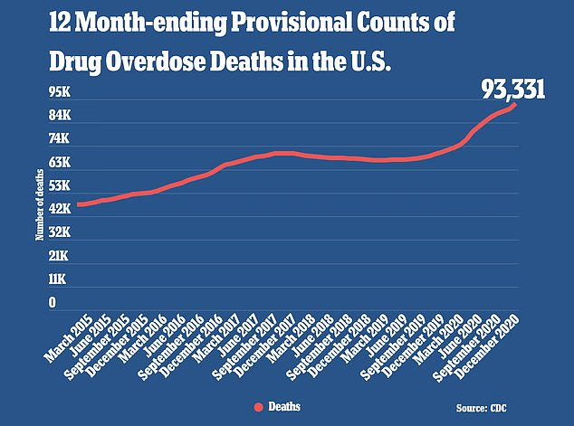 Provisional CDC data show there were 93,331 drug overdose deaths recorded in the U.S. in 2020, a 29.4% jump from72,151 deaths reported in 2019. Opioids were responsible for nearly 70,000 of the deaths