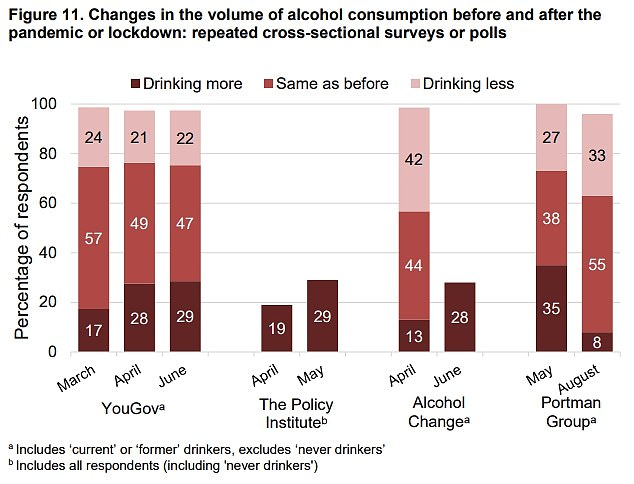 Three separate surveys showed the proportion of people admitting they were drinking more increased to nearly 30 per cent from the start of the first lockdown to summer