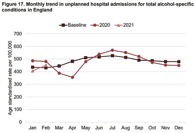 Unplanned hospital admissions for alcoholic liver disease per 100,000 increased by 3.2 per cent between 2019 and 2020