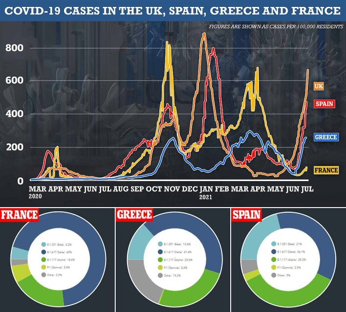 Experts were baffled over why France was singled out, given its outbreak isn't spiralling anywhere near as quickly as it is in the other holiday hotspots of Spain and Greece ¿ where the vaccine-resistant strain is understood to be more prevalent. Data collated by European health chiefs show the South African variant, as it is also known, was behind just four per cent of all cases in France last week. For comparison, its prevalence was five times higher in neighbouring Spain, where it made up slightly more than a fifth of all new infections. The variant was also more common in Greece (13.4 per cent)
