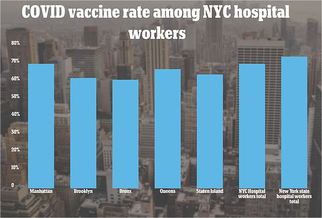 Manhattan has the highest vaccination rate at 76 percent among hospital workers. The Bronx has the lowest rate at only 61 percent.