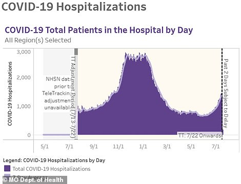 Hospitalizations in Missouri risen from less 1,000 a day in May to more than 1,500 in July