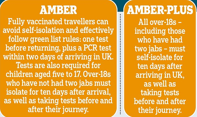 On Friday France became the first amber list country to be excluded from new rules allowing quarantine-free travel for double-jabbed Briton