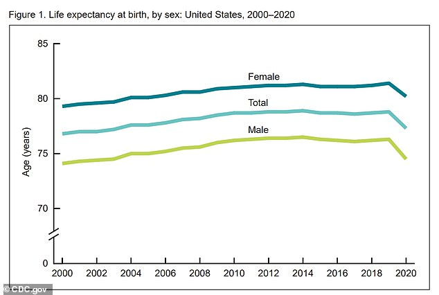 Life expectancy among males dropped 1.8 years from 76.3 years to 74.5 years and fell 1.2 years for females from 81.4 years to 80.2 years.