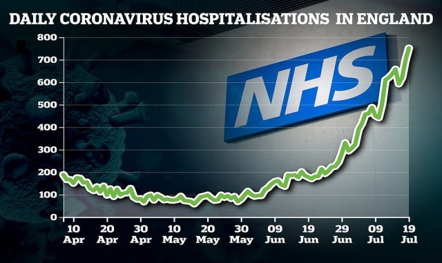 Another 752 infected patients were admitted in England on July 19, the most recent day figures are available for. This was up just 23 per cent on the week before
