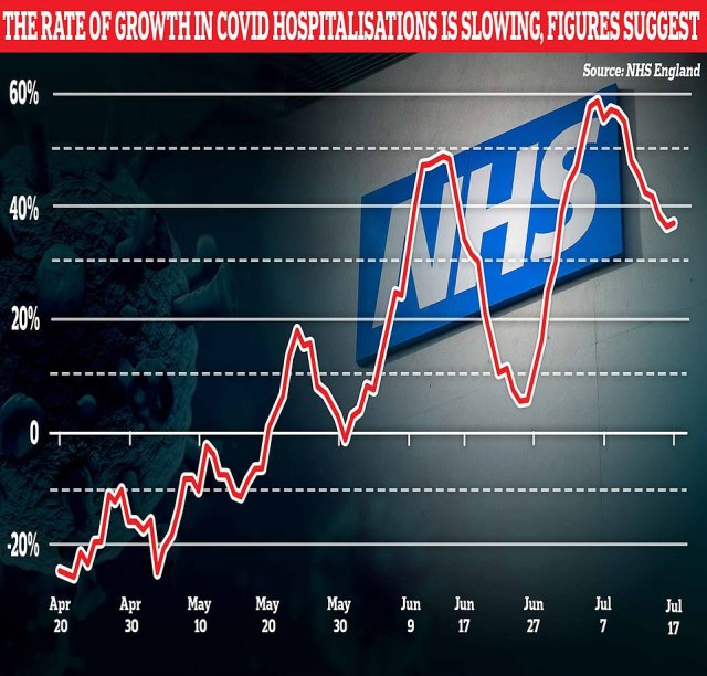While hospitalisations are trending upwards across the UK, the rate at which the number is increasing is slowing. Week on week data in the three weeks leading up to July 13 showed the rate hospitalisations were increasing at dropped from 52.9 per cent, to 36 per cent and then 30.4 per cent