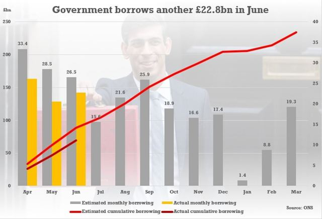 Although the figure was slightly above the expectations of analysts, it was below the estimates from the OBR watchdog in the spring