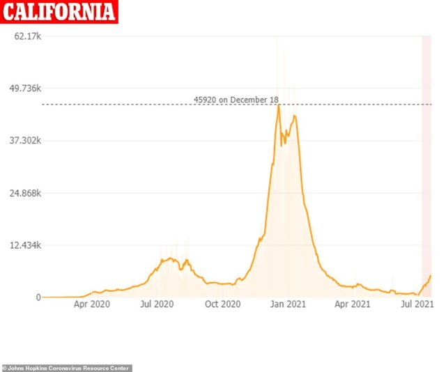 Covid cases in California have been soaring over the past few days, though they still aren't near where they were at the peak of the pandemic