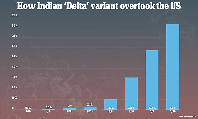 The Delta variant now makes up 83% of all new infections