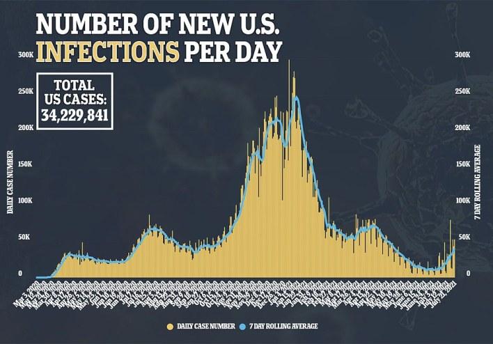 De VS registreerden woensdag 52.032 nieuwe gevallen met een zevendaags voortschrijdend gemiddelde van 39.939, een stijging van 268% ten opzichte van het gemiddelde van 10.834 drie weken geleden