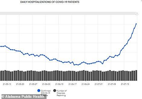 Ziekenhuisopnames zijn de afgelopen twee weken meer dan verdubbeld van 256 naar 602