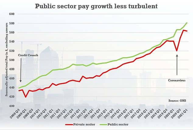 In cash terms, public sector pay has risen more steadily than private sector pay, which has seen significant dips during the pandemic and the Credit Crunch. The different types of jobs in each sector means that the overall pay level is not directly comparable in this chart