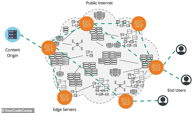 A diagram shows how Akamai's distributed network of servers (orange) help speed the delivery of content to end users, a service that helps websites load faster
