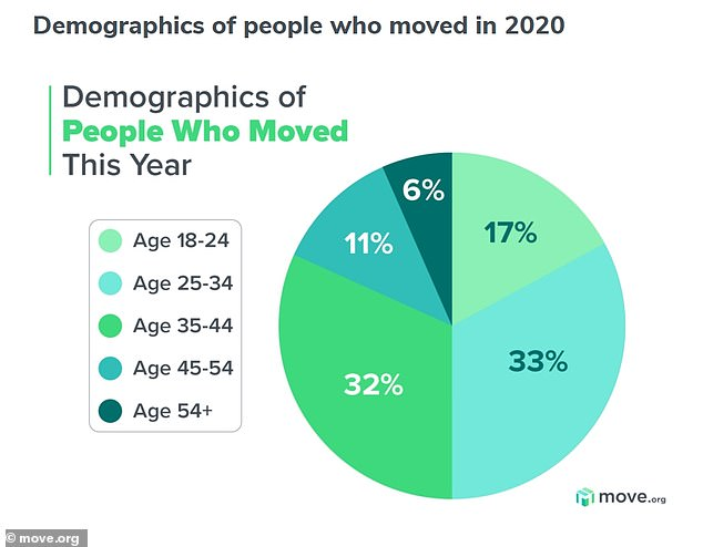 Millennials seemed to make up the bulk of the people moving during the pandemic