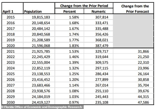 The pandemic appears to have caused population growth in the Sunshine State, with the Office of Economic and Demographic Research estimating it added 387,479 new residents by 2020, a 1.83 percent change from the previous year.