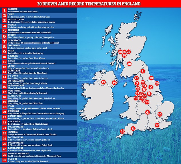 Thirty people have reportedly drowned in accidents across the UK in just one week