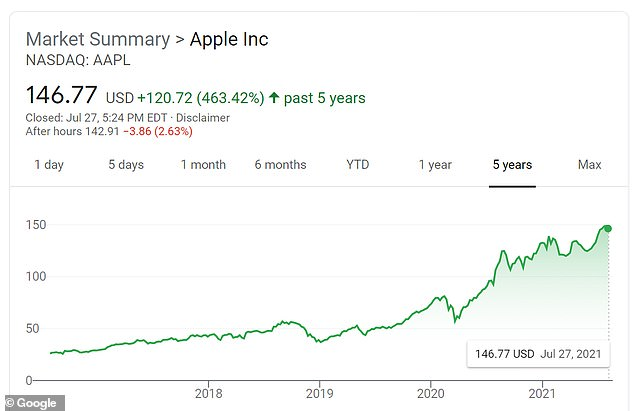 Apple's share price has soared 463 per cent in value in the past five years
