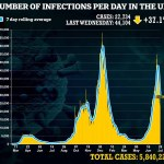 Covid-19 UK: Britain's daily coronavirus cases drop for the SEVENTH day in a row 💥👩💥