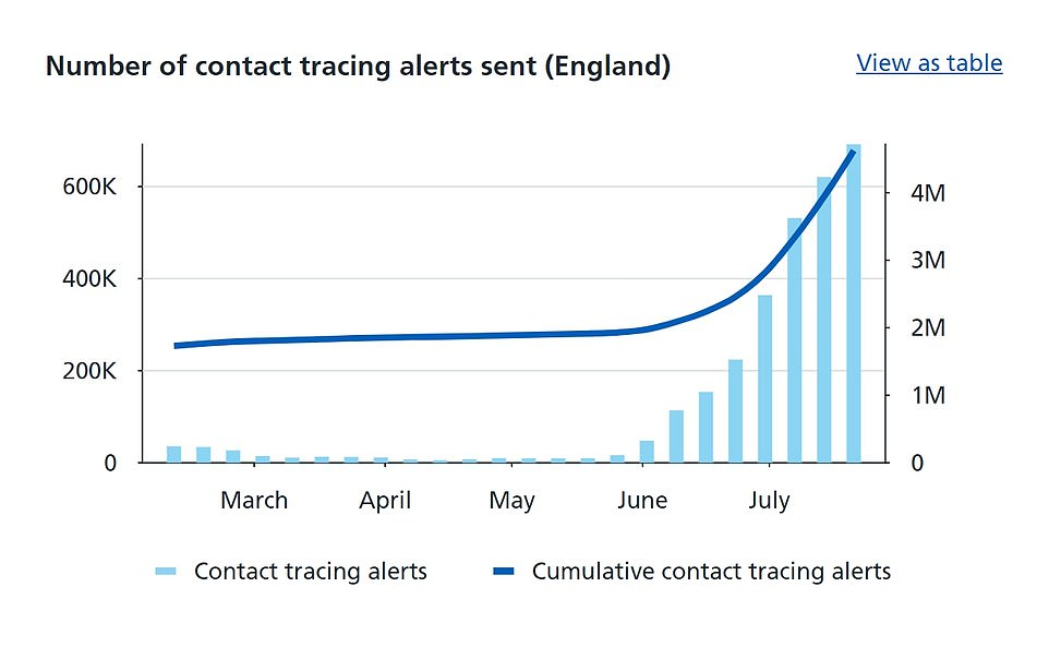 NHS figures show nearly 690,000 alerts were given out by the app last week, the highest number since it was introduced