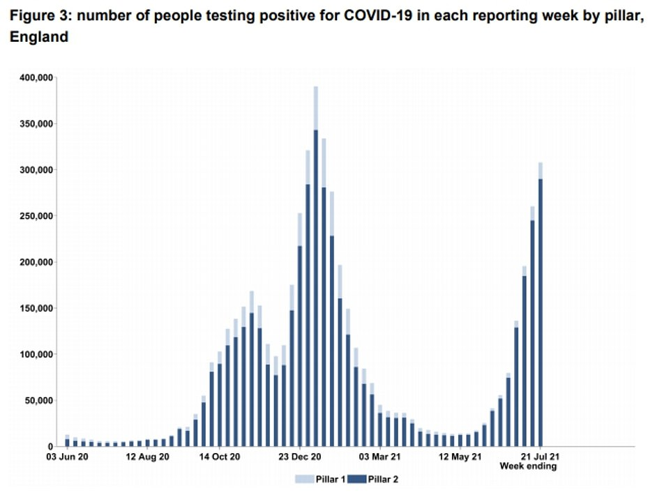 Separate data from Test and Trace showed Covid cases rose by almost a third in the week to July 21, after 295,000 people tested positive. The system lags a week behind the official tally, meaning it is not yet expected to show a fall in cases
