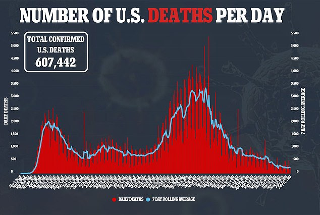While average U.S. coronavirus cases rise by 322% over the last three weeks, deaths have risen just 27%