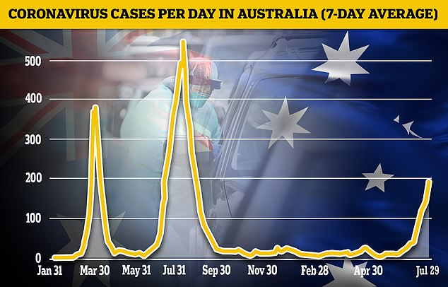 Australia's 'zero Covid' strategy has kept the country's case and death tolls among the lowest in the world, but has plunged the country into repeated brutal lockdowns