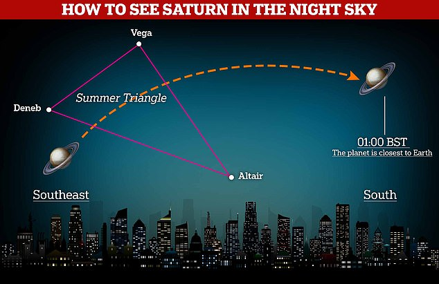 Look up! Saturn will be visible to the naked eye for everybody across the UK next week, first appearing low on the horizon to the southeast and moving south until 01:00 BST on Monday, when our solar system's second-largest planet will be at its brightest in the night sky