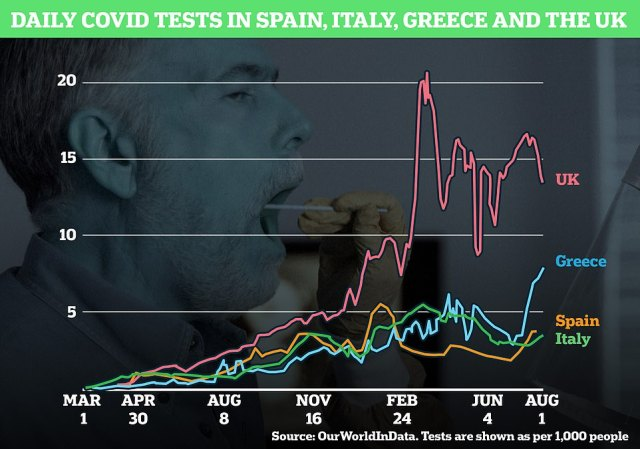 The UK is still carrying out the most Covid tests per week suggesting it has the most reliable figures for its outbreak. But the number of swabs done is also increasing in Greece, Spain and Italy to keep track of the virus there